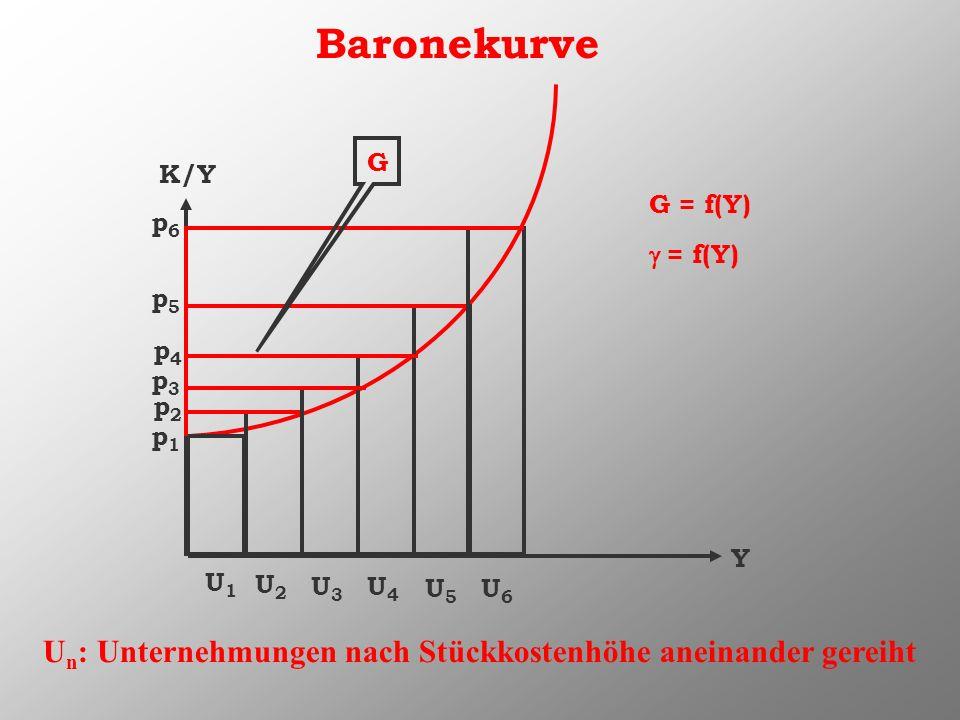 Baronekurve K/Y Y U1U1 U2U2 U3U3 U4U4 U5U5 U6U6 G p1p1 p2p2 p3p3 p4p4 p5p5 p6p6 G = f(Y) = f(Y) U n : Unternehmungen nach Stückkostenhöhe aneinander g