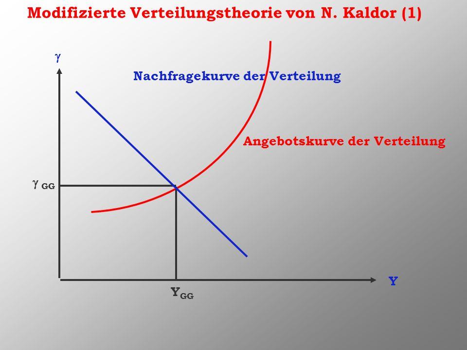 Fazit: (3a) Die Annahme eines konstant bleibenden realen Inlandspro- duktes gilt nur für Zeiten der Hochkonjunktur und Überbe- schäftigung, nicht aber für die anderen Konjunkturphasen, deshalb kann nur eine Verteilungstheorie allgemein befrie- digen, wenn auch die Auswirkungen unterschiedlicher In- landsprodukthöhen berücksichtigt werden.