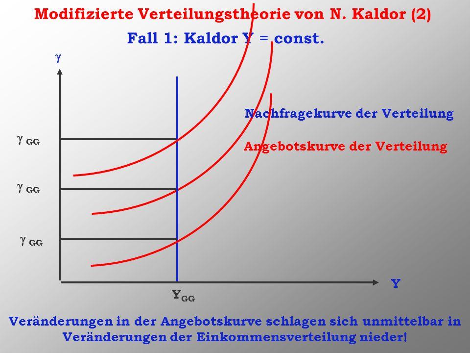Modifizierte Verteilungstheorie von N. Kaldor (2) Y Nachfragekurve der Verteilung Angebotskurve der Verteilung Y GG GG Fall 1: Kaldor Y = const. GG Ve