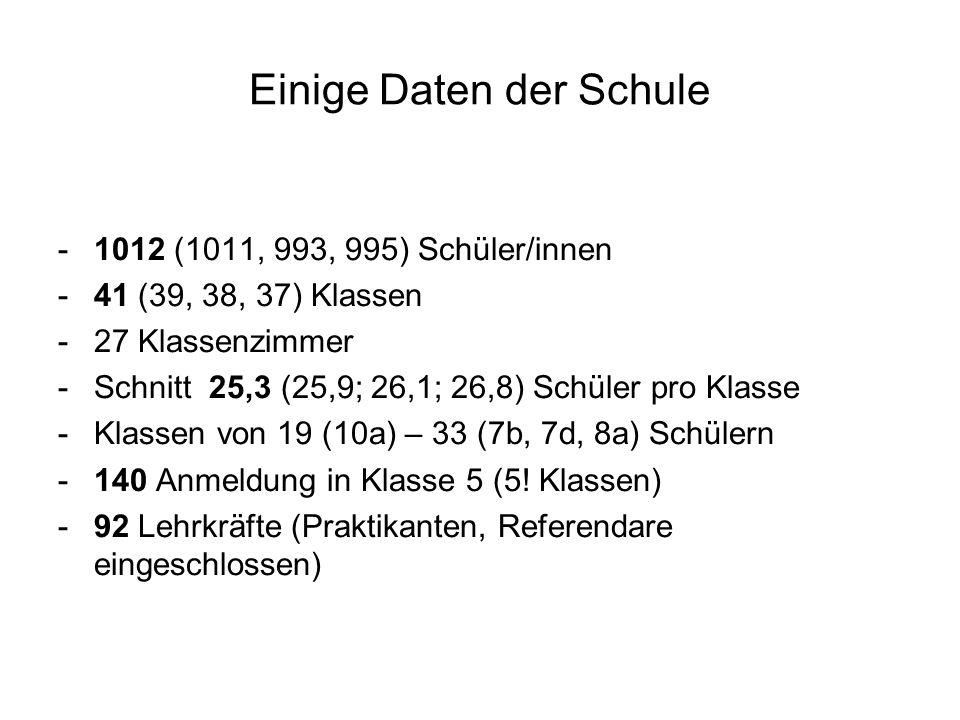 Einige Daten der Schule -1012 (1011, 993, 995) Schüler/innen -41 (39, 38, 37) Klassen -27 Klassenzimmer -Schnitt 25,3 (25,9; 26,1; 26,8) Schüler pro K