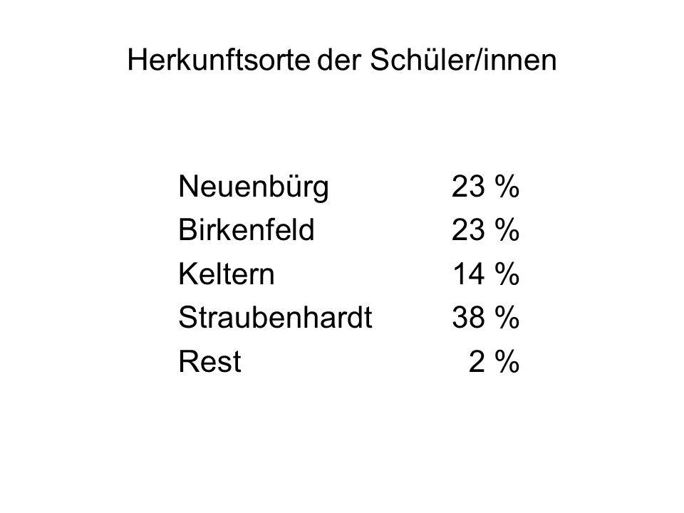 Herkunftsorte der Schüler/innen Neuenbürg23 % Birkenfeld23 % Keltern14 % Straubenhardt38 % Rest 2 %