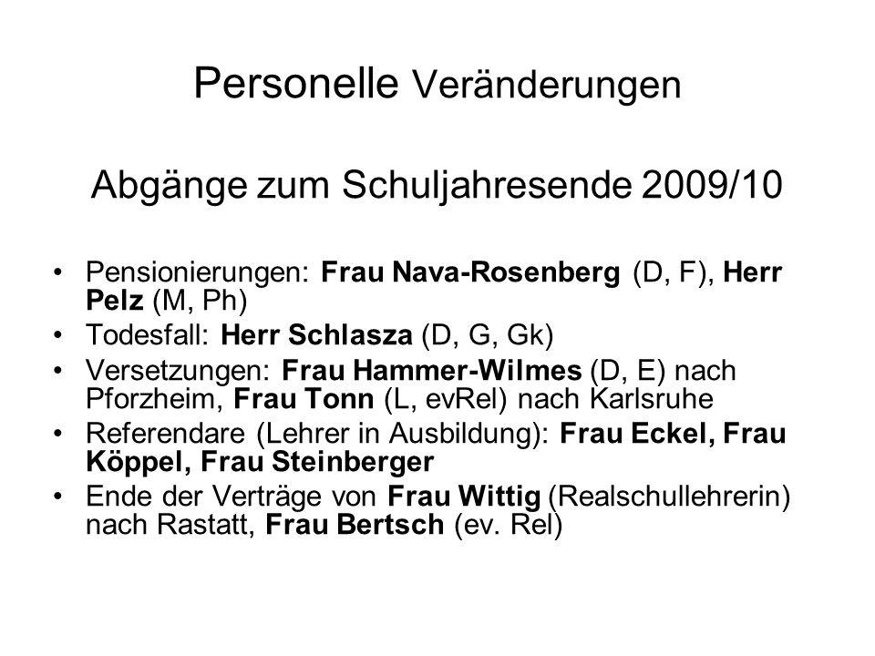 Zugänge für das Schuljahr 2010/11 Versetzungen/Neueinstellungen: Frau Frick (Mu, E), Frau Hoffmann (D, E), Herr Klinger (evRel, D, G), Frau Pfaff (D, Sp), Herr Sinz (Gk, kRel), Herr Völker (D, Gg, G) Angestellte: Frau Trick (evRel), Herr Hilke (evRel), Frau Kugler (Bk, NwT, Seminarkurs) Abordnung: Herr Engelhorn (Gk) Rückkehrer: Frau Mayer (E, Sp)