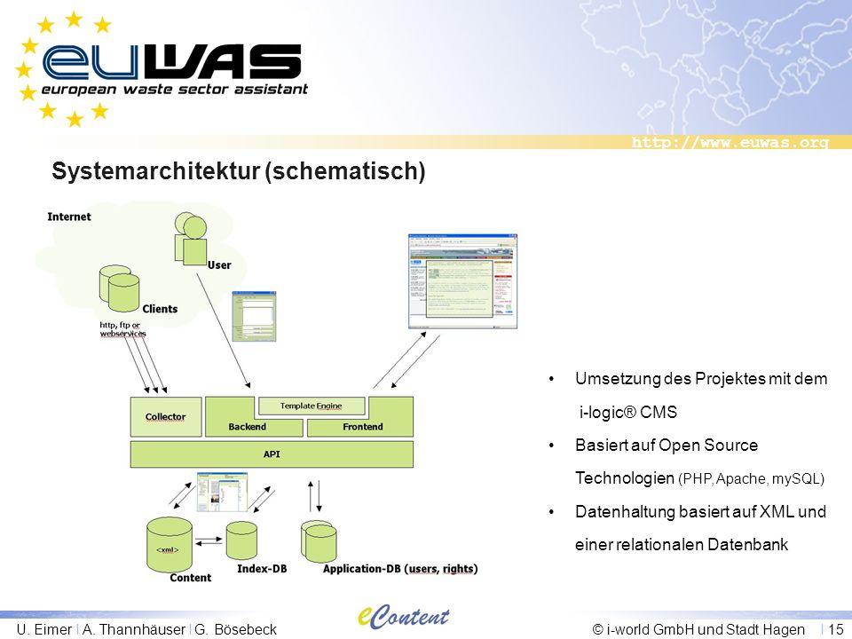 http://www.euwas.org U. Eimer I A. Thannhäuser I G. Bösebeck© i-world GmbH und Stadt Hagen I 15 Systemarchitektur (schematisch) Umsetzung des Projekte