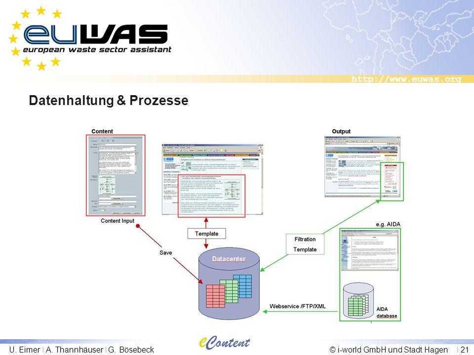 http://www.euwas.org U. Eimer I A. Thannhäuser I G. Bösebeck© i-world GmbH und Stadt Hagen I 21 Datenhaltung & Prozesse