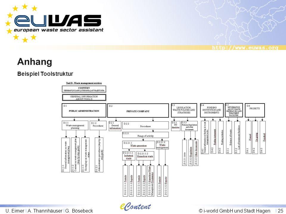 http://www.euwas.org U. Eimer I A. Thannhäuser I G. Bösebeck© i-world GmbH und Stadt Hagen I 25 Anhang Beispiel Toolstruktur