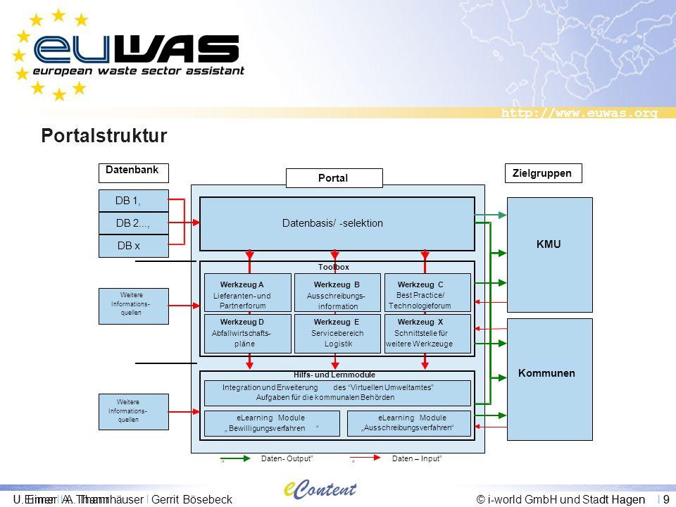 http://www.euwas.org U. Eimer I A. Thannhäuser I G. Bösebeck© i-world GmbH und Stadt Hagen I 9 Portalstruktur U.Eimer I A. Thannhäuser I Gerrit Bösebe
