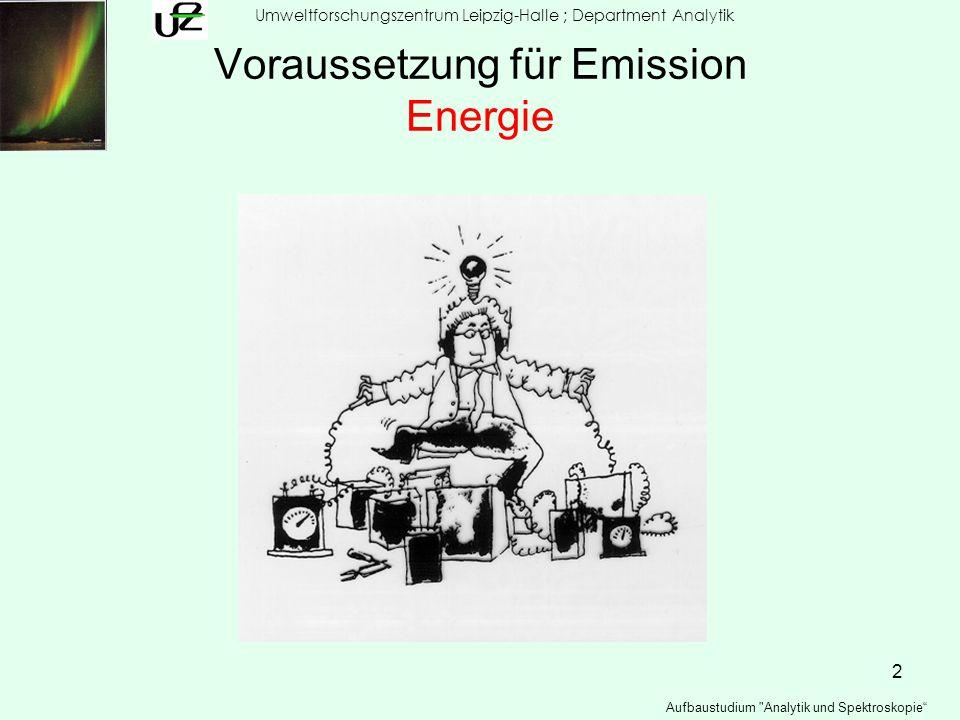 23 Umweltforschungszentrum Leipzig-Halle ; Department Analytik Aufbaustudium Analytik und Spektroskopie Atomemission Plasmen : Flammen Prozesse in Flammen:Ionisation Na Na + + e - Gleichgewicht K i =(pNa + * pe - ) / pNa Ionisationsgrad α= pNa + / (pNa + * pNa)= pNa + / pNa α² / (1- α )= pNa + / pNa Folglich lg K i =f (E i )= f (T) pK= f (pe - )
