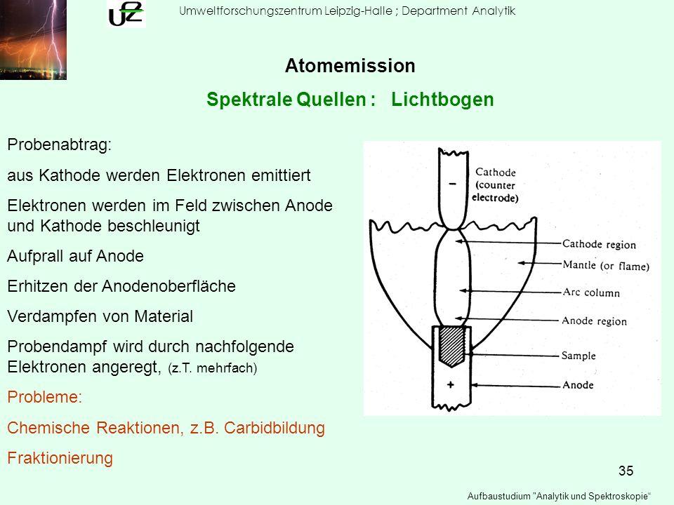 35 Umweltforschungszentrum Leipzig-Halle ; Department Analytik Aufbaustudium