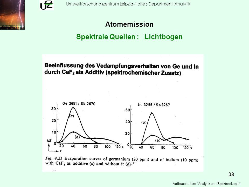 38 Umweltforschungszentrum Leipzig-Halle ; Department Analytik Aufbaustudium