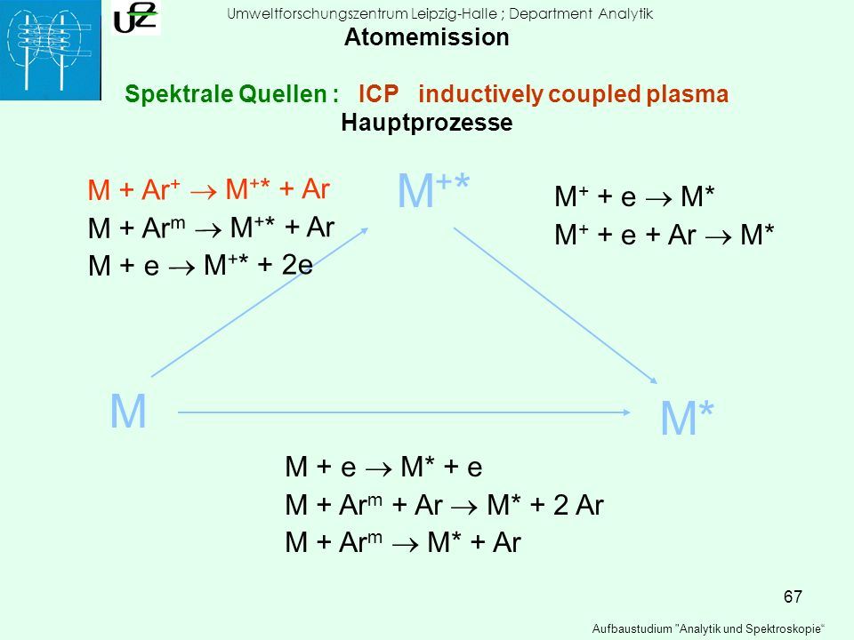 67 Atomemission Spektrale Quellen : ICP inductively coupled plasma Hauptprozesse M M+*M+* M* M + Ar + M + * + Ar M + Ar m M + * + Ar M + e M + * + 2e
