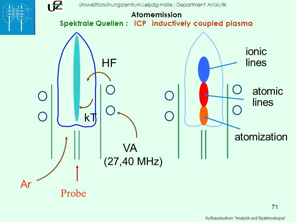 71 HF kT VA (27,40 MHz) ionic lines atomic lines atomization Probe Ar Umweltforschungszentrum Leipzig-Halle ; Department Analytik Aufbaustudium