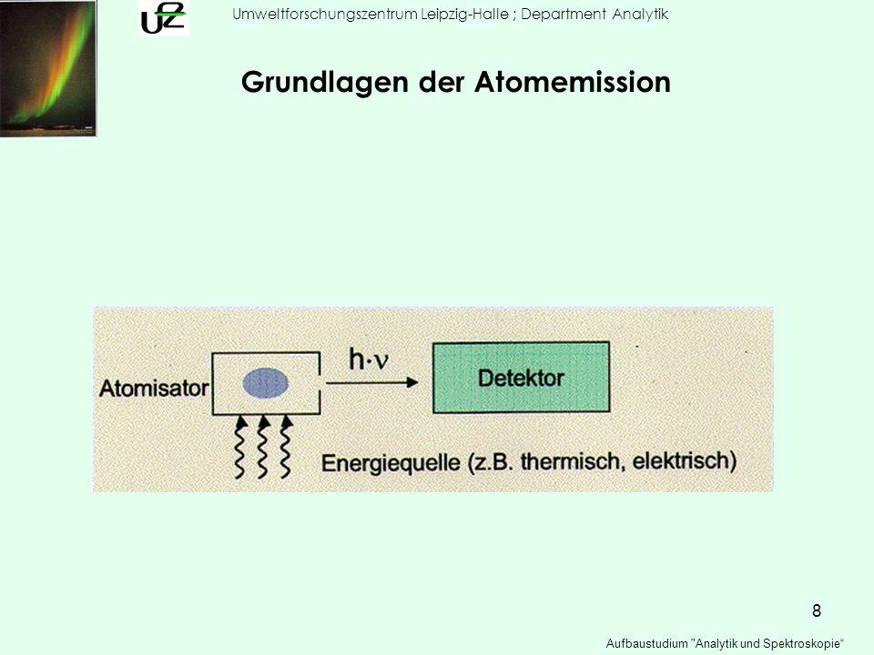 9 Umweltforschungszentrum Leipzig-Halle ; Department Analytik Aufbaustudium Analytik und Spektroskopie Grundlagen der Atomemission d N photonen / d t N angeregt (N a ) d N photonen / d t = A ag N a A Einsteinsche Übergangswahrscheinlichkeit I = hν A ag N a I Emissionsintensität I em = 1/4π hν A ag N a I em beobachtete Emissionsintensität N a / N g = g a /g g e -(E/kT) Boltzmann Verteilung g a statistisches Gewicht angeregter Zustände I em = 1/4π hν A ag N g g a e -(E/kT) / Z(T) Z(T) = Σ g m e -(E/kT) Zustandssumme aller möglichen Zustände