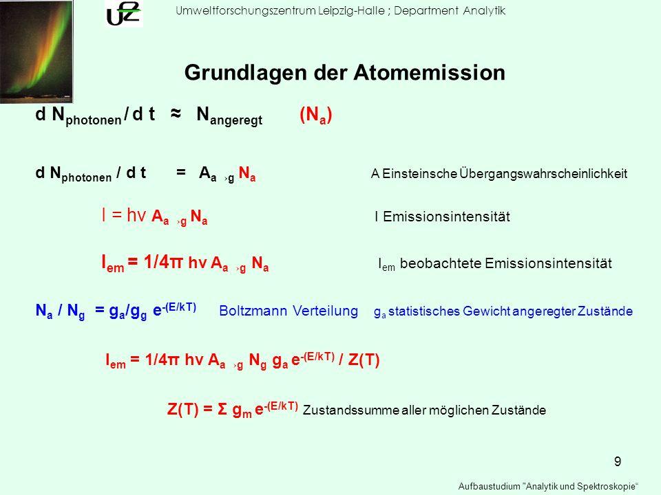 10 Umweltforschungszentrum Leipzig-Halle ; Department Analytik Aufbaustudium Analytik und Spektroskopie Grundlagen der Atomemission Einfluss der Plasma – Temperatur auf Anregung der freien Atome Beispiel: Cs 852.1 nm 6p 3 P 3/2 6s 2 S 1/2 ν = 1 / (852.1 nm * 10-7 cm nm -1 ) = 1.174 *10 4 cm -1 ν = E a /h c E a = 1.174 * 10 4 cm -1 * 1.986 * 10 -23 J cm = 2.33 * 10 -19 J N a / N g = e -(E/kT) k = 1.38 * 10 -22 J K -1 Boltzmann 1500 K N a / N g = e -(E/kT) = e – 11.26 N a / N g = 1.29 * 10 -5 2000 K = e – 8.44 N a / N g = 2.16 * 10 -4 2500 K = e – 6.75 N a / N g = 1.17 * 10 -3
