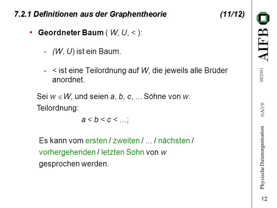 Physische Datenorganisation Ó AIFB SS2001 12 7.2.1 Definitionen aus der Graphentheorie (11/12) Geordneter Baum ( W, U, < ): - (W, U) ist ein Baum. - <