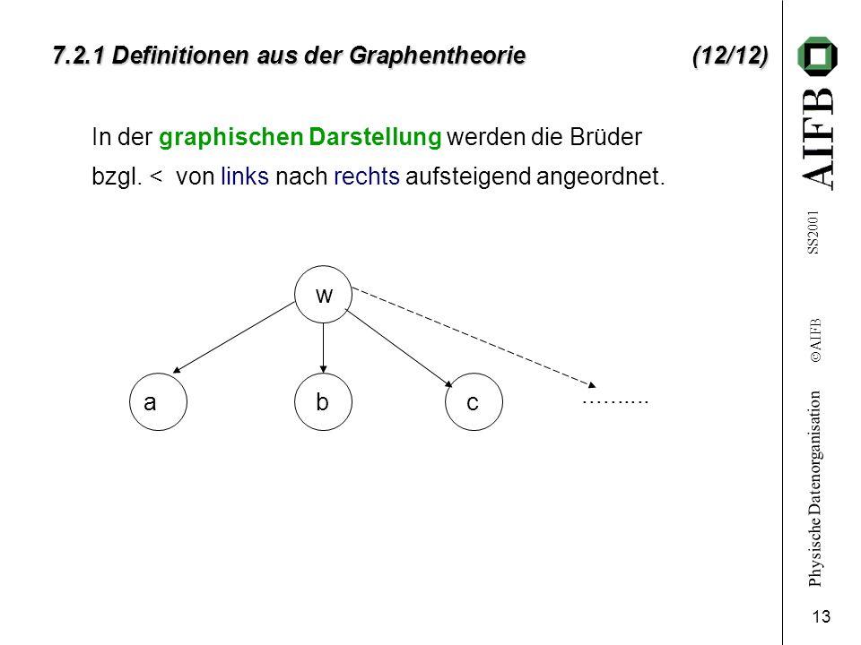 Physische Datenorganisation Ó AIFB SS2001 13 7.2.1 Definitionen aus der Graphentheorie (12/12) In der graphischen Darstellung werden die Brüder bzgl.