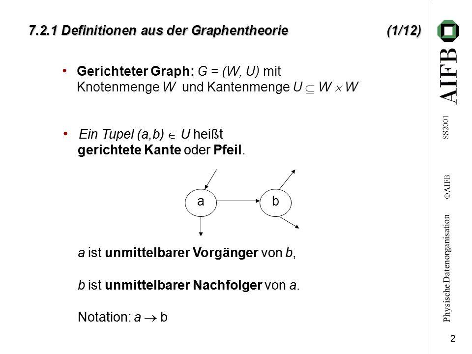 Physische Datenorganisation Ó AIFB SS2001 2 7.2.1 Definitionen aus der Graphentheorie(1/12) Gerichteter Graph: G = (W, U) mit Knotenmenge W und Kanten