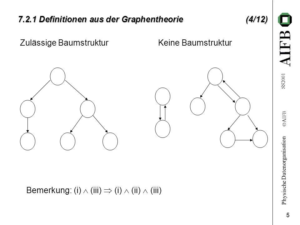 Physische Datenorganisation Ó AIFB SS2001 5 7.2.1 Definitionen aus der Graphentheorie (4/12) Zulässige Baumstruktur Keine Baumstruktur Bemerkung: (i)