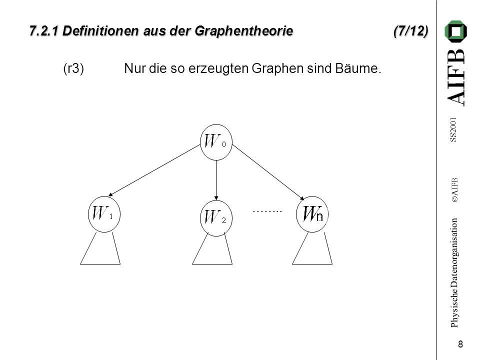 Physische Datenorganisation Ó AIFB SS2001 8 7.2.1 Definitionen aus der Graphentheorie (7/12) (r3)Nur die so erzeugten Graphen sind Bäume......... n
