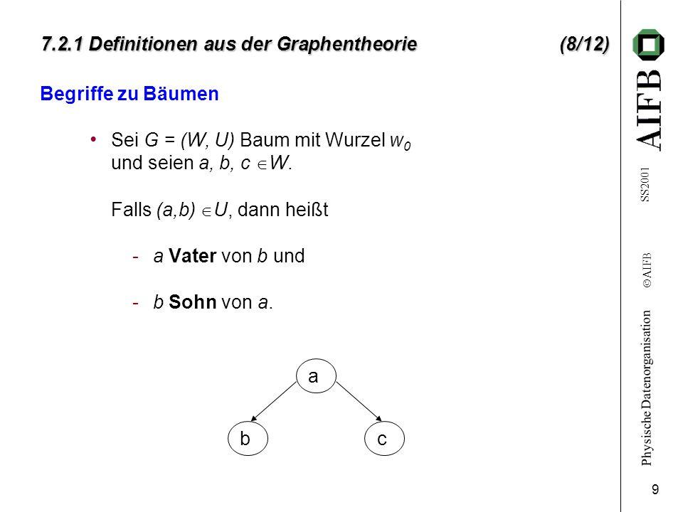 Physische Datenorganisation Ó AIFB SS2001 9 7.2.1 Definitionen aus der Graphentheorie (8/12) Begriffe zu Bäumen Sei G = (W, U) Baum mit Wurzel w 0 und