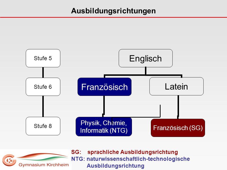 Ausbildungsrichtungen Englisch Französisch Physik, Chemie, Informatik (NTG) Latein Französisch (SG) Stufe 5 Stufe 6 Stufe 8 SG: sprachliche Ausbildungsrichtung NTG: naturwissenschaftlich-technologische Ausbildungsrichtung