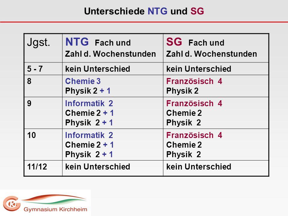 Unterschiede NTG und SG Jgst.NTG Fach und Zahl d.