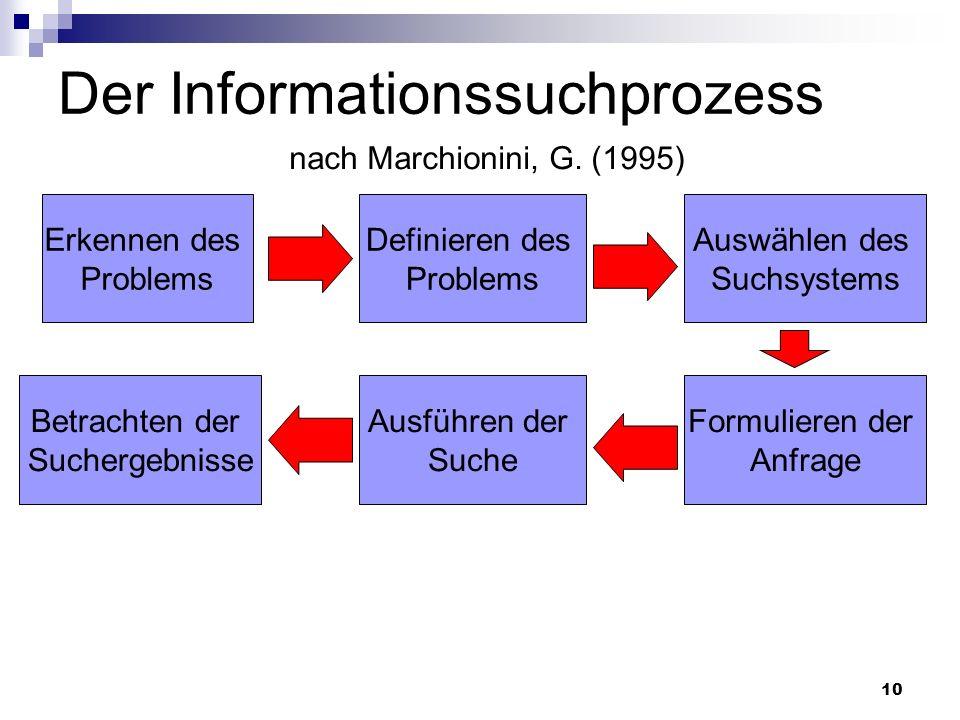 10 Der Informationssuchprozess nach Marchionini, G. (1995) Erkennen des Problems Definieren des Problems Auswählen des Suchsystems Formulieren der Anf
