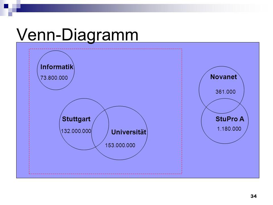 34 Venn-Diagramm 73.800.000 153.000.000 132.000.000 361.000 1.180.000 Informatik Stuttgart Novanet StuPro A Universität
