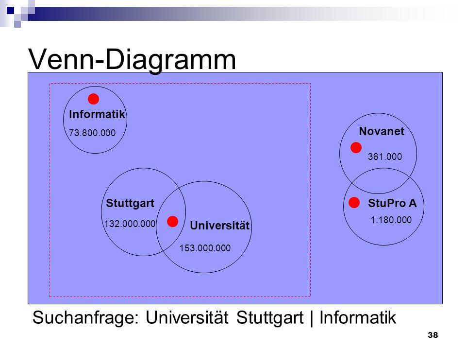 38 Venn-Diagramm 73.800.000 153.000.000 132.000.000 361.000 1.180.000 Informatik Stuttgart Novanet StuPro A Suchanfrage: Universität Stuttgart | Infor