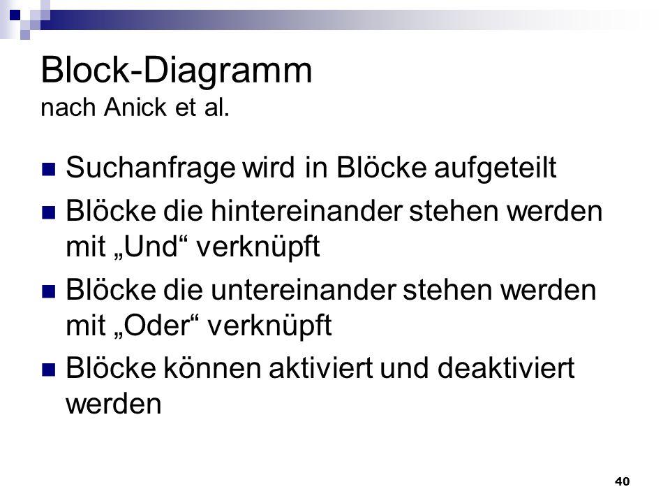 40 Block-Diagramm nach Anick et al. Suchanfrage wird in Blöcke aufgeteilt Blöcke die hintereinander stehen werden mit Und verknüpft Blöcke die unterei