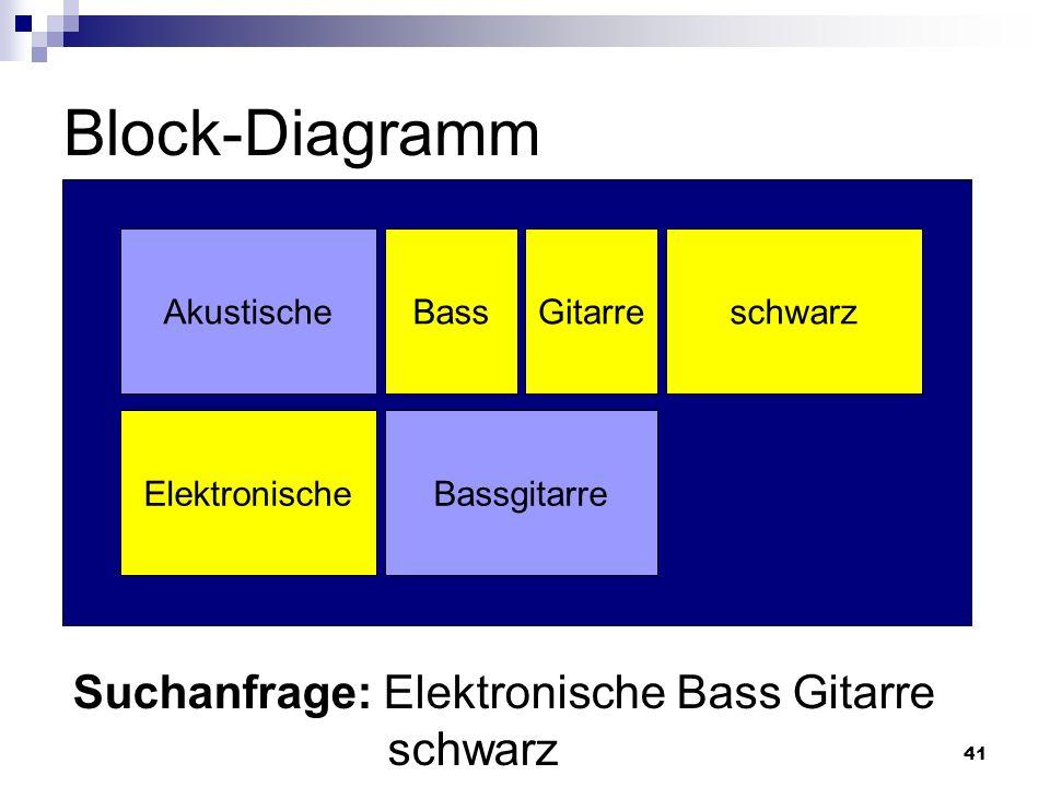 41 Block-Diagramm Akustische BassgitarreElektronische schwarzBassGitarre Suchanfrage: Elektronische Bass Gitarre schwarz