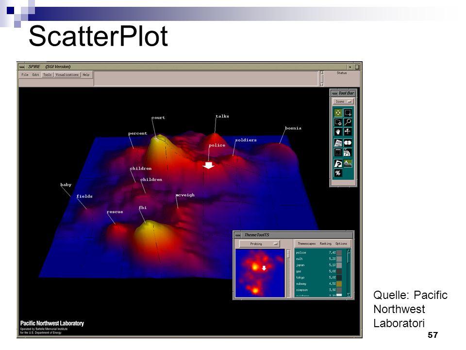 57 ScatterPlot Quelle: Pacific Northwest Laboratori