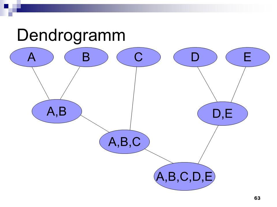 63 Dendrogramm ACBDE A,B A,B,C A,B,C,D,E D,E