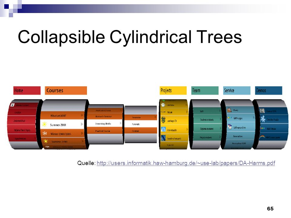 65 Collapsible Cylindrical Trees Quelle: http://users.informatik.haw-hamburg.de/~use-lab/papers/DA-Harms.pdfhttp://users.informatik.haw-hamburg.de/~us