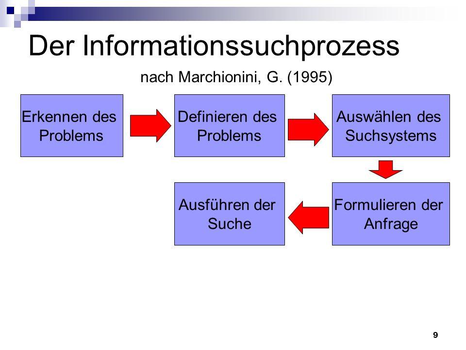 9 Der Informationssuchprozess nach Marchionini, G. (1995) Erkennen des Problems Definieren des Problems Auswählen des Suchsystems Formulieren der Anfr