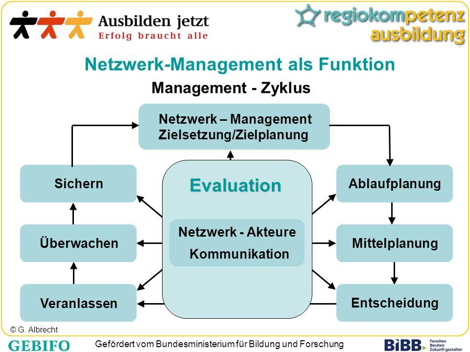 © G. Albrecht Netzwerk-Management als Funktion Management - Zyklus Sichern Überwachen Veranlassen Ablaufplanung Mittelplanung Entscheidung Kommunikati