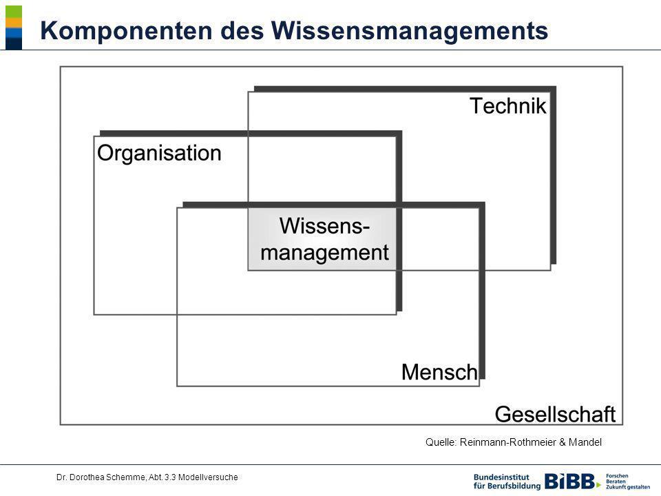 Dr. Dorothea Schemme, Abt. 3.3 Modellversuche Komponenten des Wissensmanagements Quelle: Reinmann-Rothmeier & Mandel