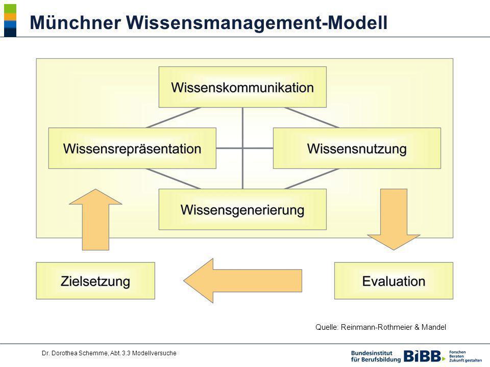 Dr. Dorothea Schemme, Abt. 3.3 Modellversuche Münchner Wissensmanagement-Modell Quelle: Reinmann-Rothmeier & Mandel