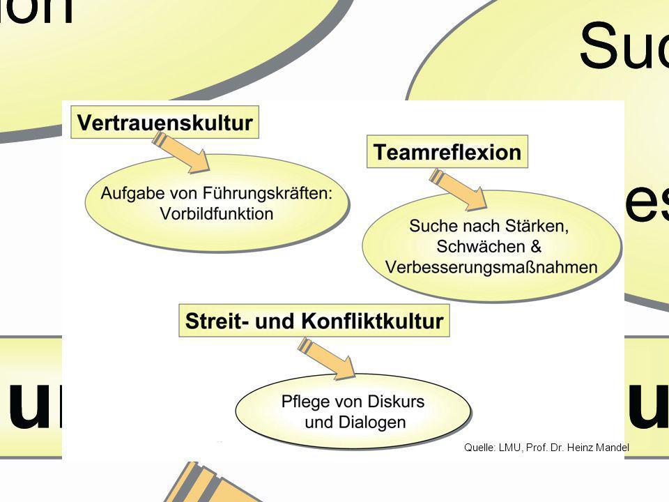 Dr. Dorothea Schemme, Abt. 3.3 Modellversuche Voraussetzung für gute Kommunikation & Kooperation Quelle: LMU, Prof. Dr. Heinz Mandel