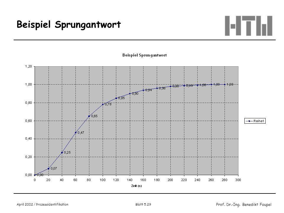 Prof. Dr.-Ing. Benedikt Faupel April 2002 / Prozessidentifikation Blatt 5.29 Beispiel Sprungantwort