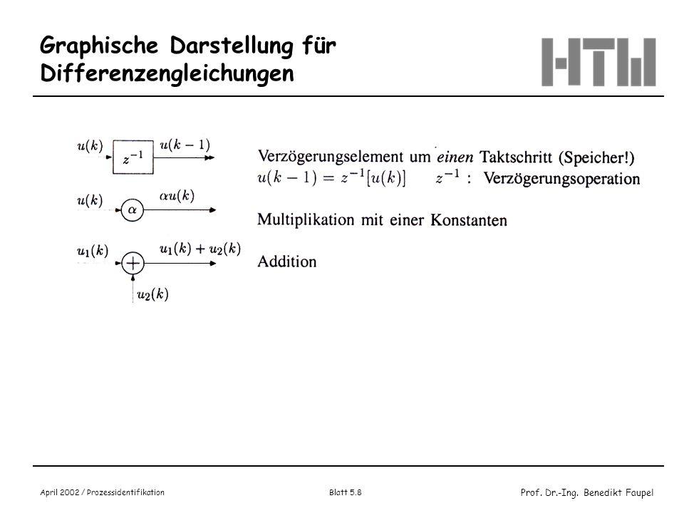 Prof. Dr.-Ing. Benedikt Faupel April 2002 / Prozessidentifikation Blatt 5.8 Graphische Darstellung für Differenzengleichungen