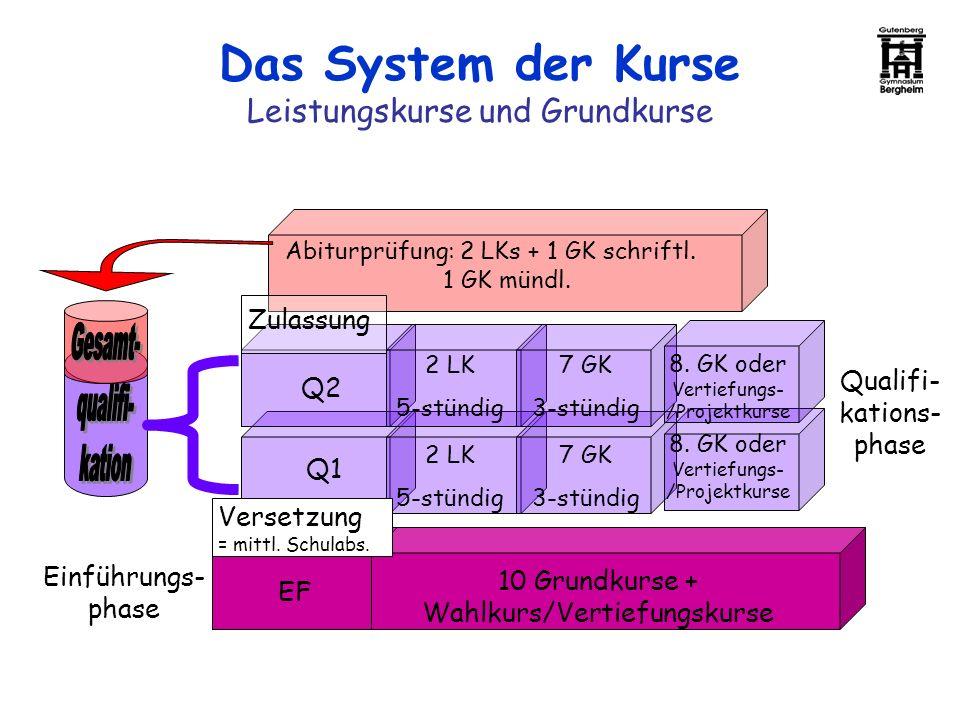 Das System der Kurse Leistungskurse und Grundkurse EF 10 Grundkurse + Wahlkurs/Vertiefungskurse Versetzung = mittl. Schulabs. Q2 Q1 Zulassung 2 LK 5-s