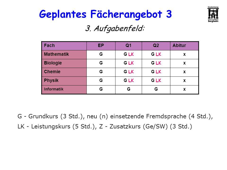 3. Aufgabenfeld: FachEPQ1Q2Abitur MathematikG G LK x BiologieG G LK x ChemieG G LK x PhysikG G LK x Informatik GGGx G - Grundkurs (3 Std.), neu (n) ei