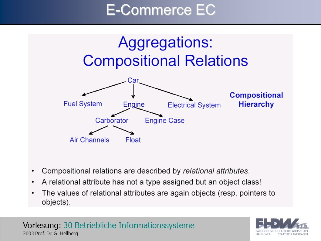 Vorlesung: 30 Betriebliche Informationssysteme 2003 Prof. Dr. G. Hellberg E-Commerce EC