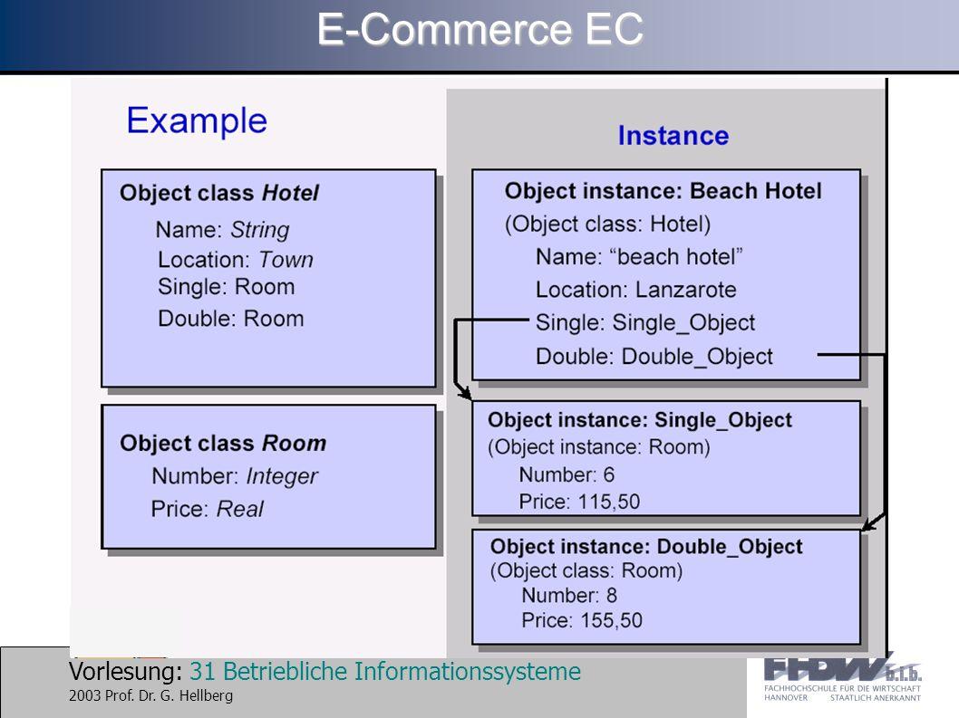 Vorlesung: 31 Betriebliche Informationssysteme 2003 Prof. Dr. G. Hellberg E-Commerce EC