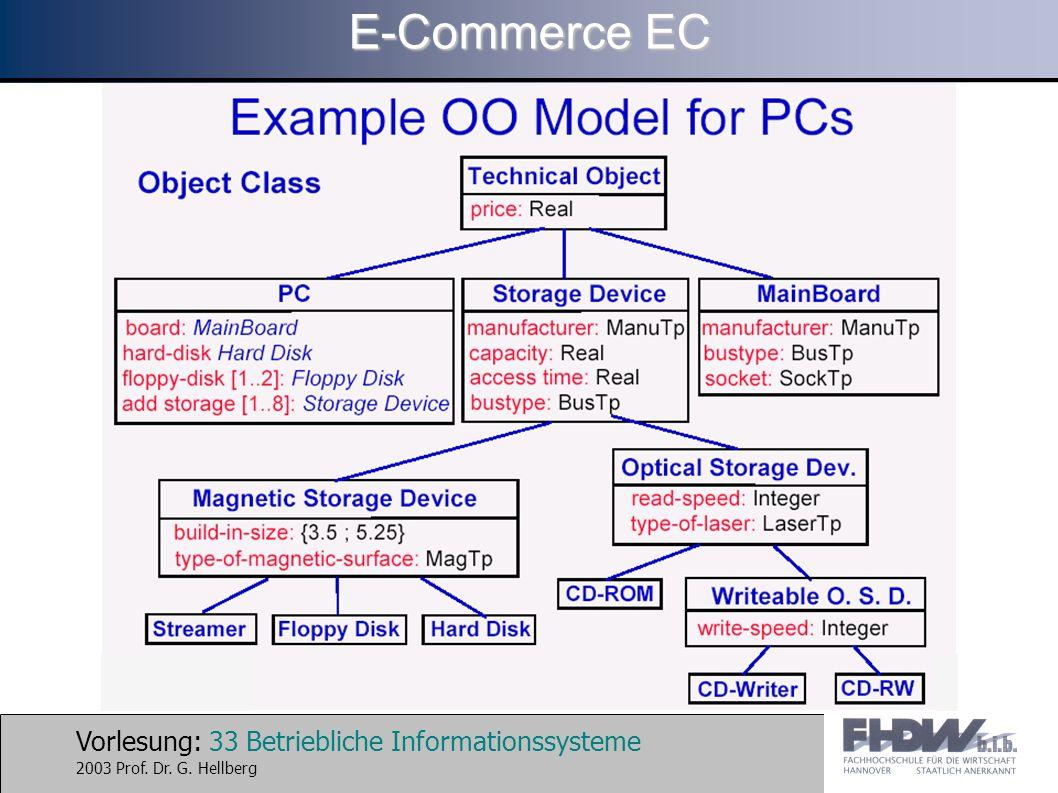 Vorlesung: 33 Betriebliche Informationssysteme 2003 Prof. Dr. G. Hellberg E-Commerce EC