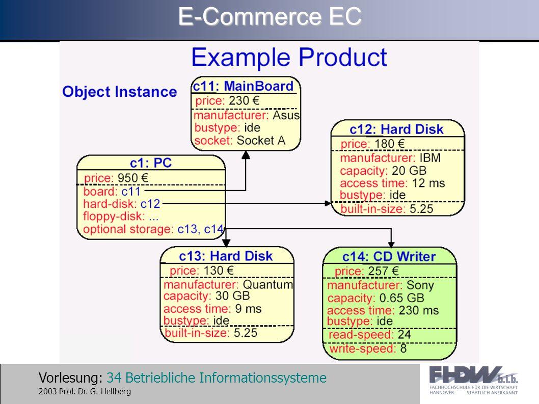 Vorlesung: 34 Betriebliche Informationssysteme 2003 Prof. Dr. G. Hellberg E-Commerce EC