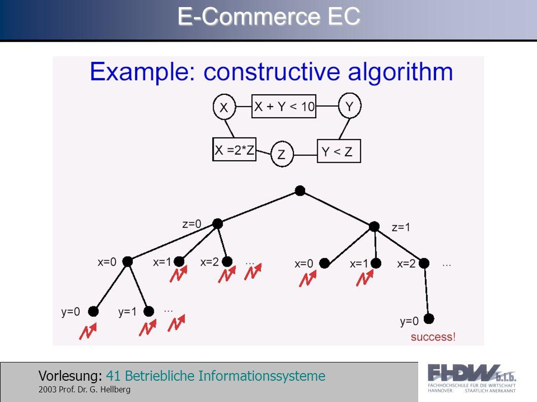 Vorlesung: 41 Betriebliche Informationssysteme 2003 Prof. Dr. G. Hellberg E-Commerce EC