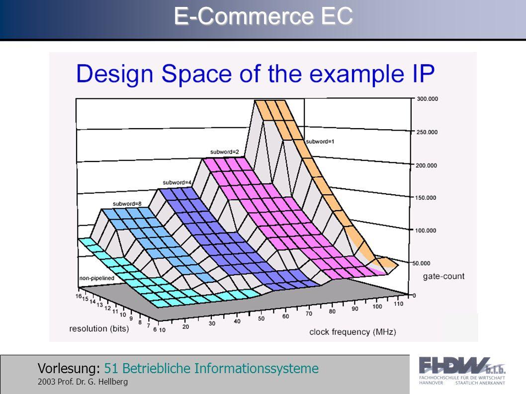Vorlesung: 51 Betriebliche Informationssysteme 2003 Prof. Dr. G. Hellberg E-Commerce EC