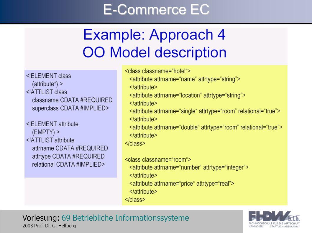 Vorlesung: 69 Betriebliche Informationssysteme 2003 Prof. Dr. G. Hellberg E-Commerce EC