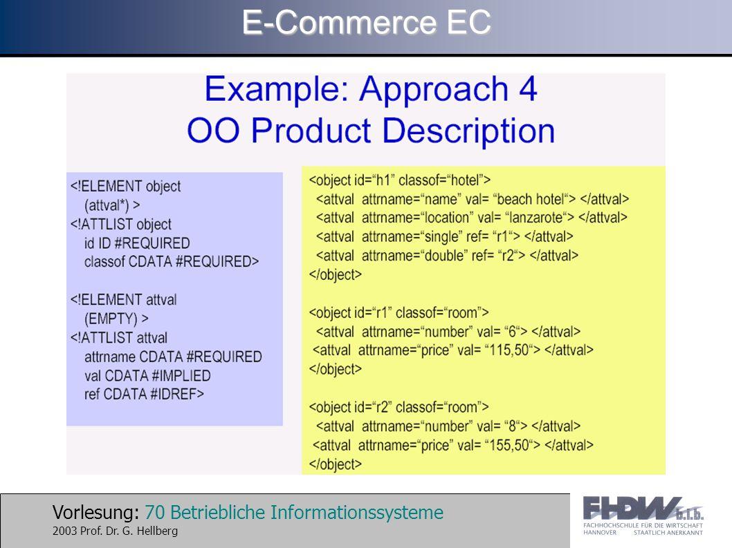 Vorlesung: 70 Betriebliche Informationssysteme 2003 Prof. Dr. G. Hellberg E-Commerce EC